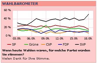 Wahlbarometer