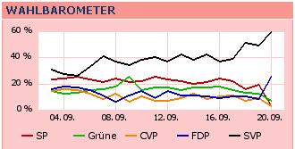 Wahlbarometer 20Minuten